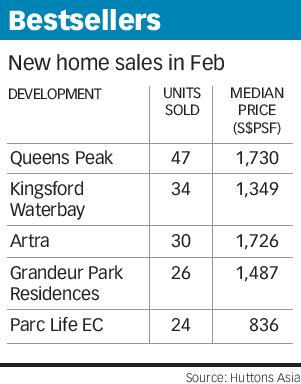Huttons Asia - New Home Sales in Feb