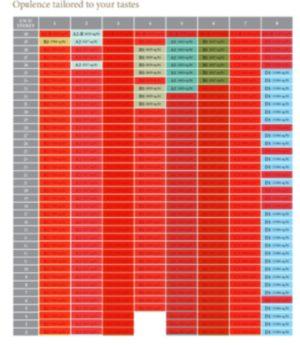 Margaret Ville Sales Chart